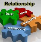 Anger Management for Relationships